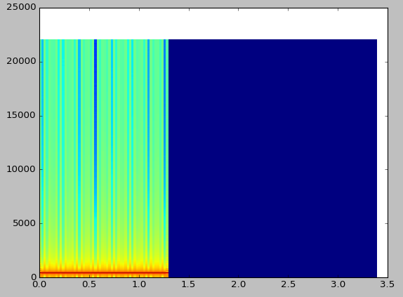 spectrogram plotted with pcolormesh