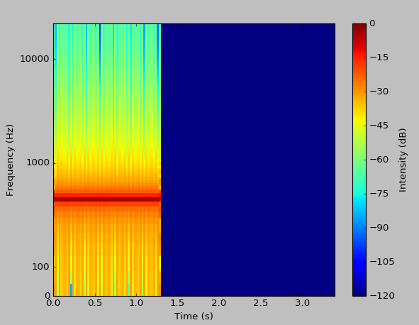 spectrogram plotted with log scale