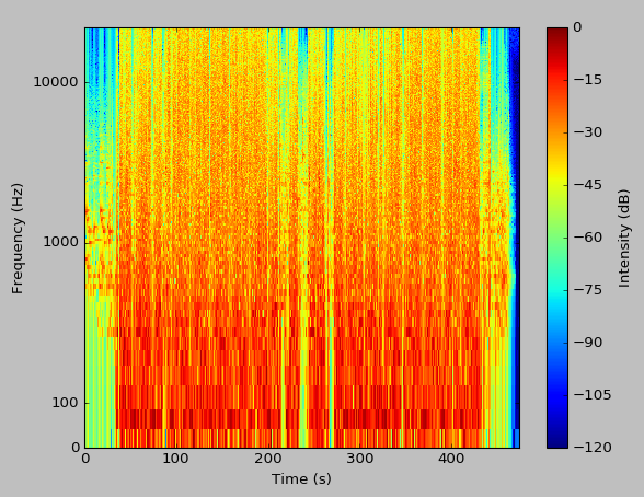 spectrogram of a song