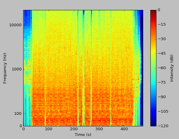 spectrogram computed with a larger window