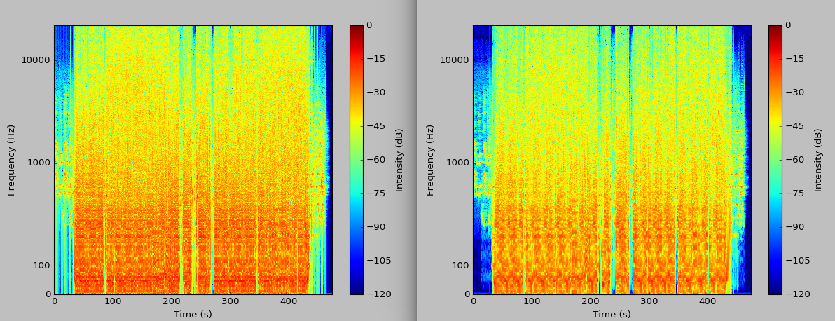 comparison of spectrograms using rectangular and Hann windows